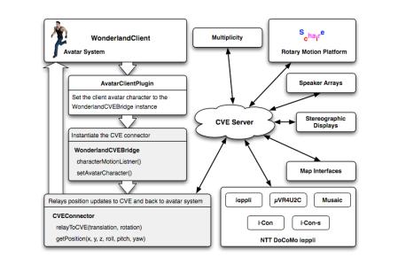 CVE System Schematic