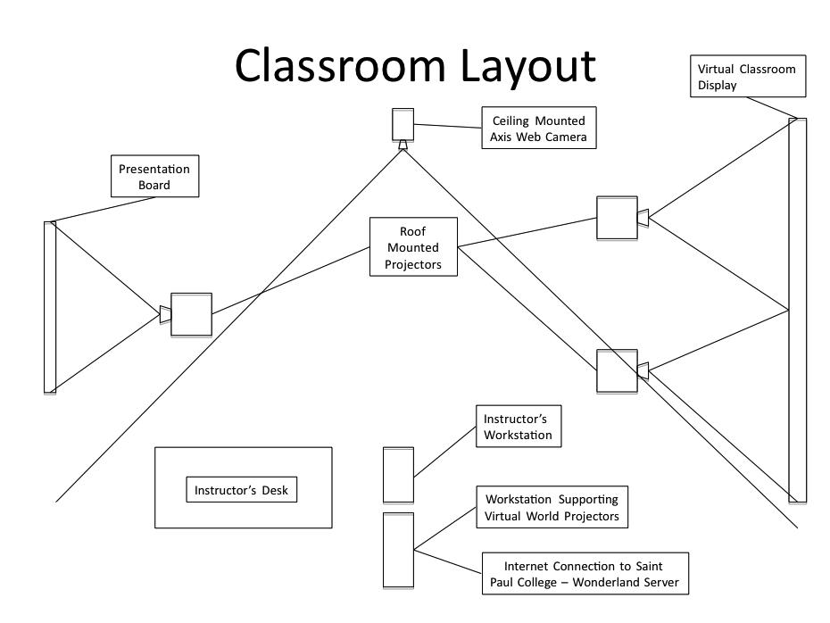 High School Classroom Design Layout : Creative curriculum classroom setup search results