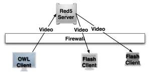 Architecture for Video-only Webcaster