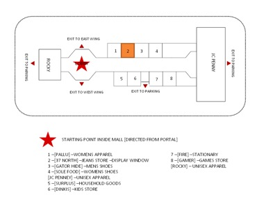Layout of  the shops inside the mall