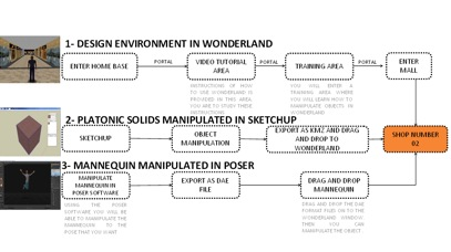Sequence of procedures